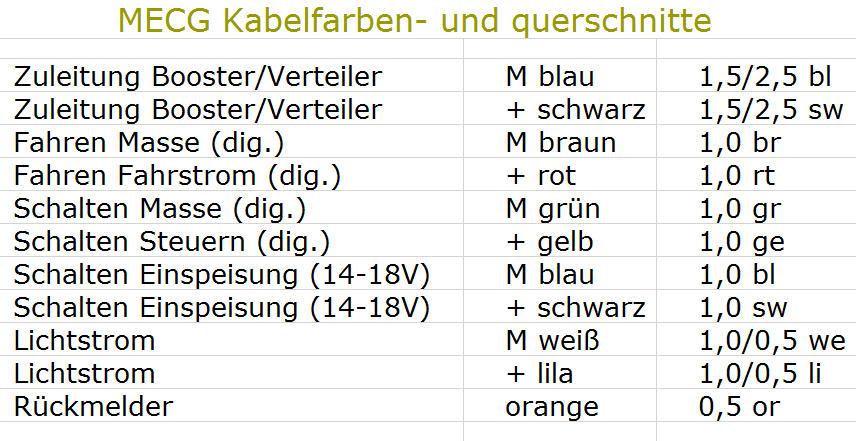 Wunderbar Farben Der Hausverkabelung Ideen - Elektrische ...